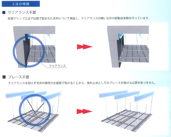 耐震クリップ工法の特徴